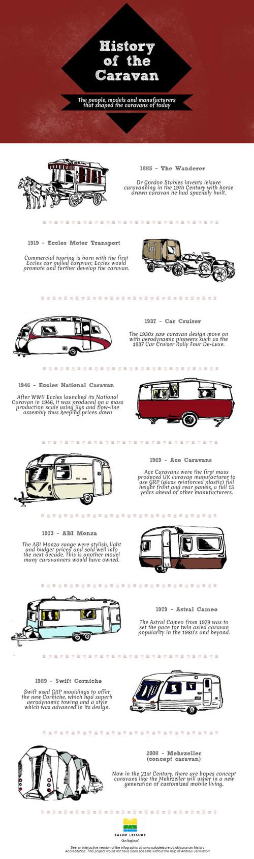 History of the Caravan